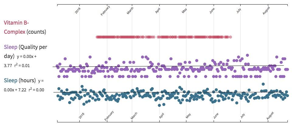 Chart comparing Zella's sleep to her Vitamin B intake